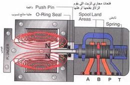 الهيدروليكا الكهربائية