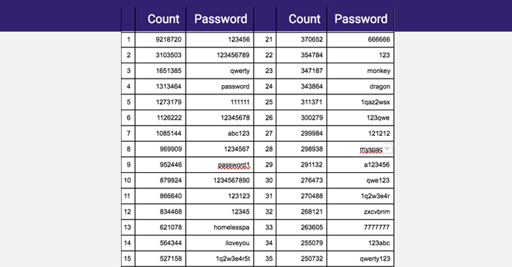 worst-password-list