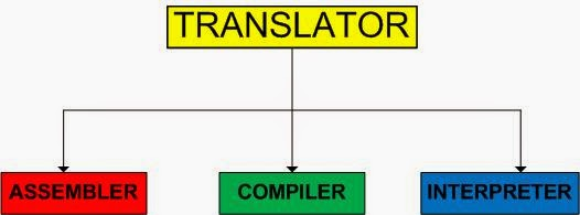 Programming Language Translator Software