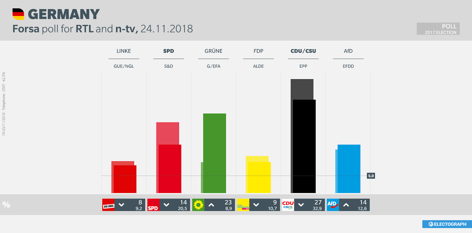 GERMANY: Forsa poll chart for RTL and n-tv, 24 November 2018