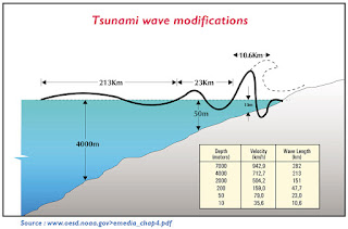 Tsunami wave modifications