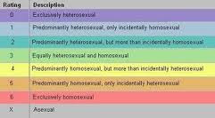 Kinsey scale homosexuality in christianity