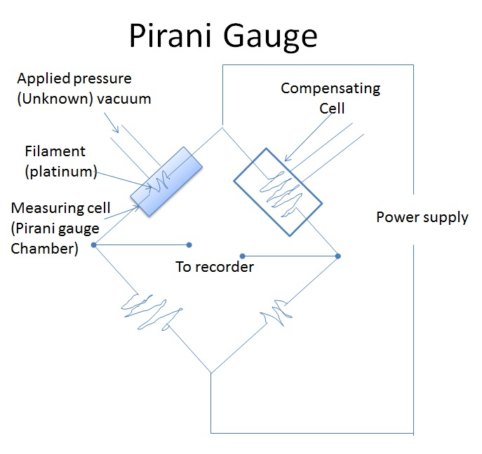 pirani gauge  u2013 a thermal conductivity gauge