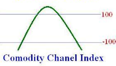 indicator CCI forex trading