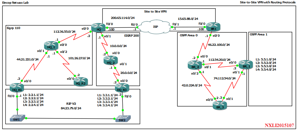 Lab 27: S2S VPN with Routing Protocols