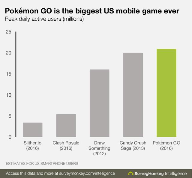 Nesse gráfico, é mostrado a quantidade de pessoas que acessam o aplicativo diariamente, superando inclusive os gigantes como Candy Crush