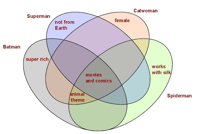 Venn Diagram Puzzles Blank Of Earth S Layers And Figures Rich Tasks 23 4 Set Diagrams Challenge