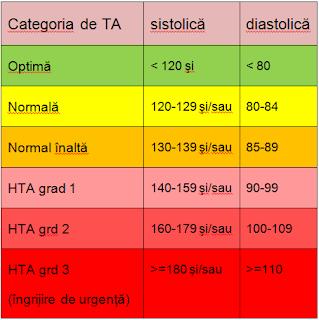 tensiunea arteriala tabel