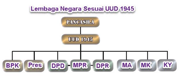 Lembaga Negara sesuai UUD 1945