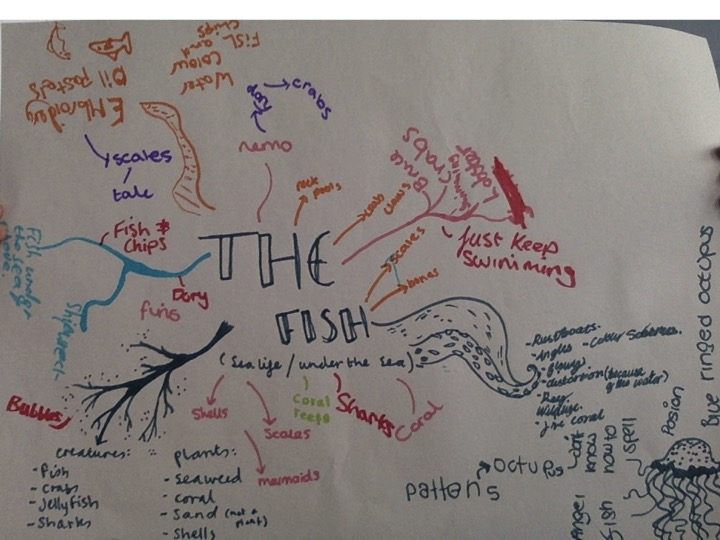 GCSE Art Blog: Mind Map for The Sea Project Y9 into Y10