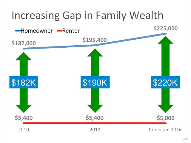 Net Worth STM Homeowner's Net Worth Is 45x Greater Than A Renter's