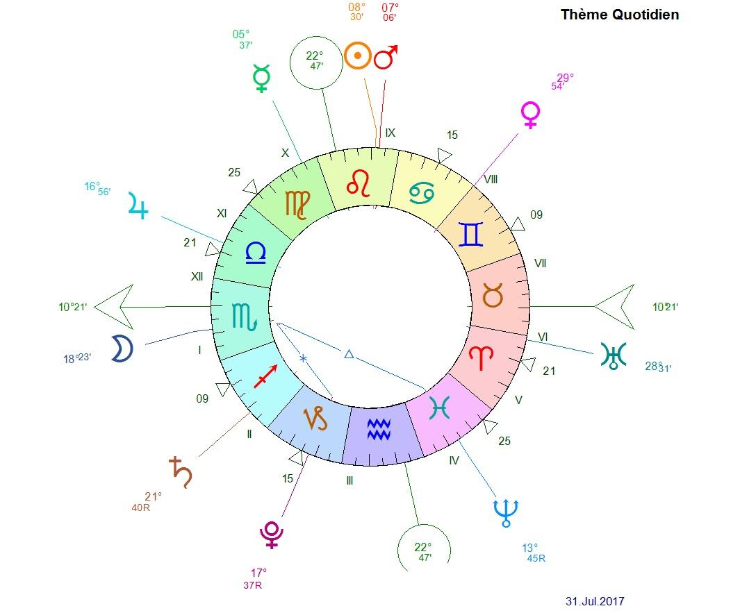 Blog astrologie madameastres neptune trigone lune en for Astrologie maison 3