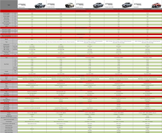 tabel spesifikasi strada triton