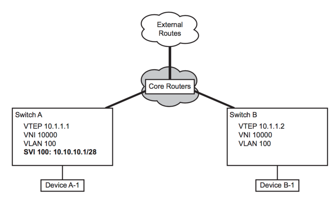 Implementing VXLAN Routing- Arista Networks - Route XP Networks