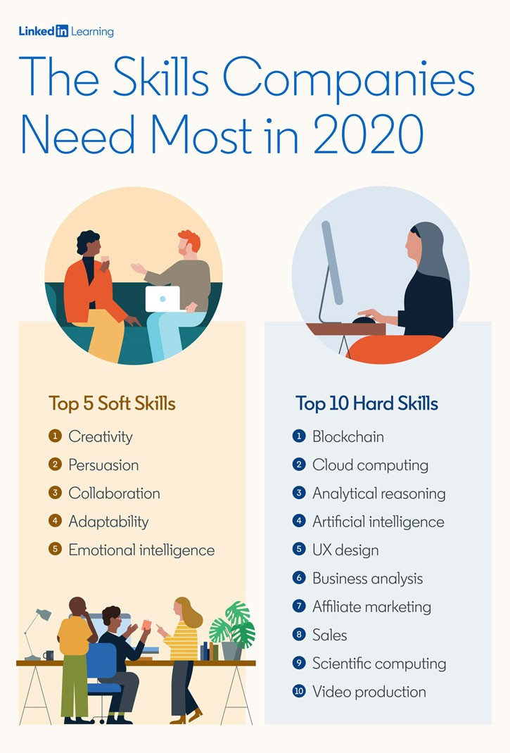 The Skills Companies Need Most in 2020
