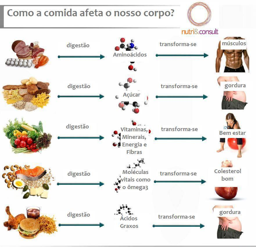 Dieta despues de una cirugia bariatrica