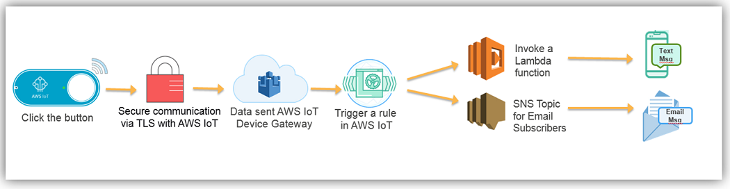 Flying Virtually: Amazon AWS IoT Dash Button - Automated