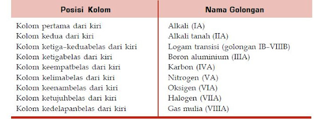 Penggolongan Unsur-Unsur Kimia Dalam Tabel Periodik Unsur Kimia