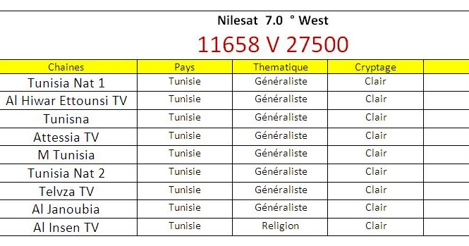 Fréquences de toutes les chaines Tunisie 2017 sur nilesat