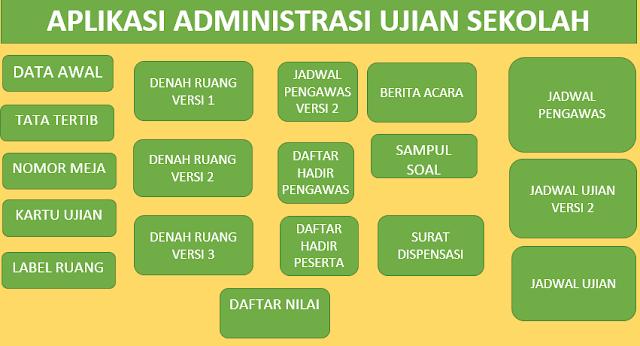 Hasil gambar untuk administrasi ujian sd