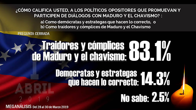 87,6% de venezolanos no iría a elecciones con actual CNE