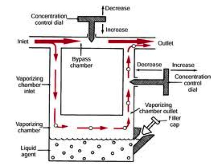Eternity anesthesia machines schematic picture diagram bagan diposting oleh medical site di 0810 ccuart Gallery