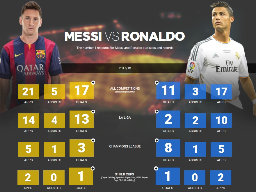 Ronaldo And Messi This Season As Of