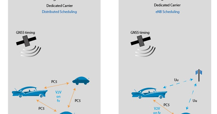 The 3G4G Blog: LTE, 5G and V2X
