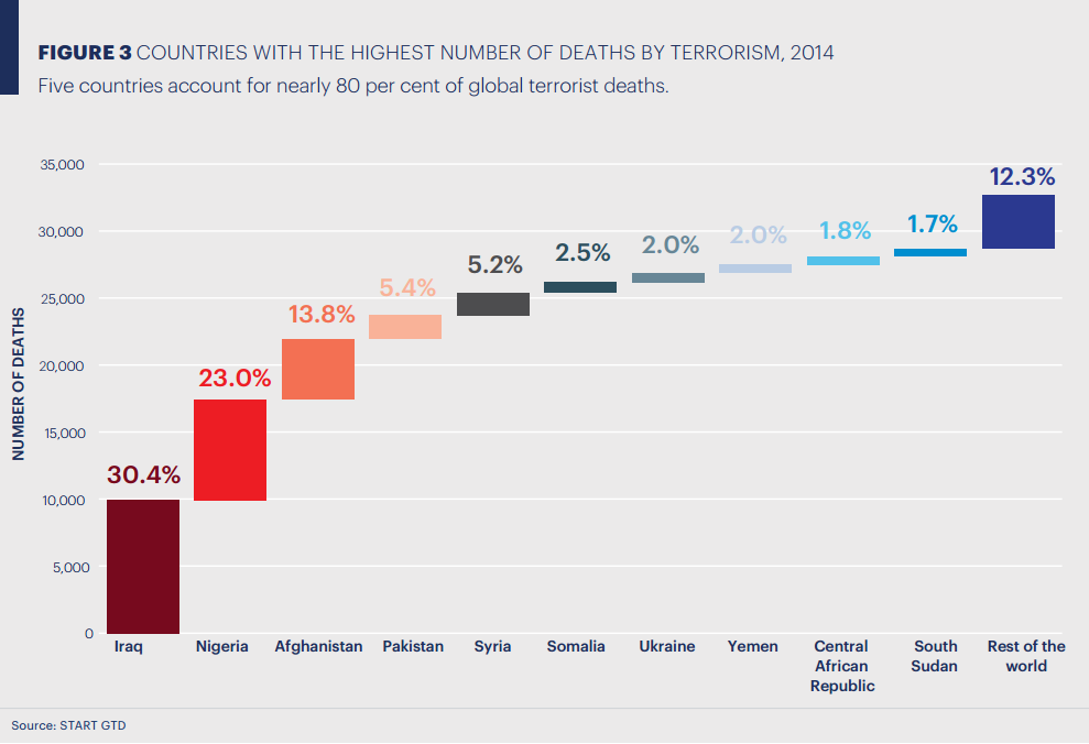 Countries with the highest number of deaths by terrorism