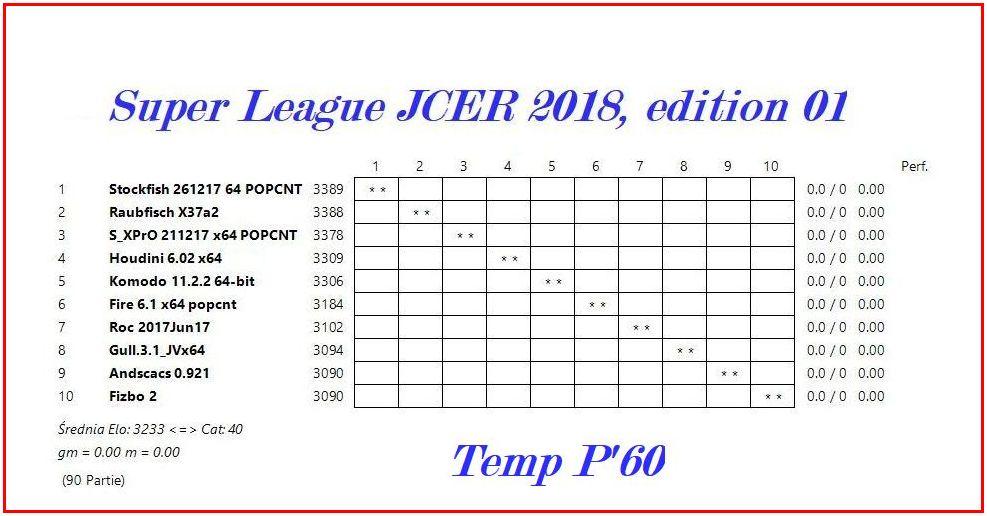Chess Engines Diary: Super League JCER 2018 - start 01 01 2018!