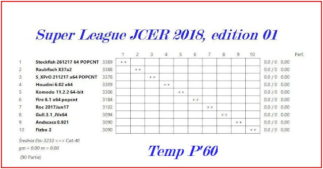 Chess engines diary super league jcer 2018 start for League table 1984 85