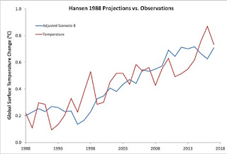 Scenario B from Hansen's 1988 paper, with the trend reduced by 27% to reflect the actual radiative forcing from 1984 to 2017, compared to global surface temperature data from Cowtan & Way. (Illustration Credit: Dana Nuccitelli) Click to Enlarge.