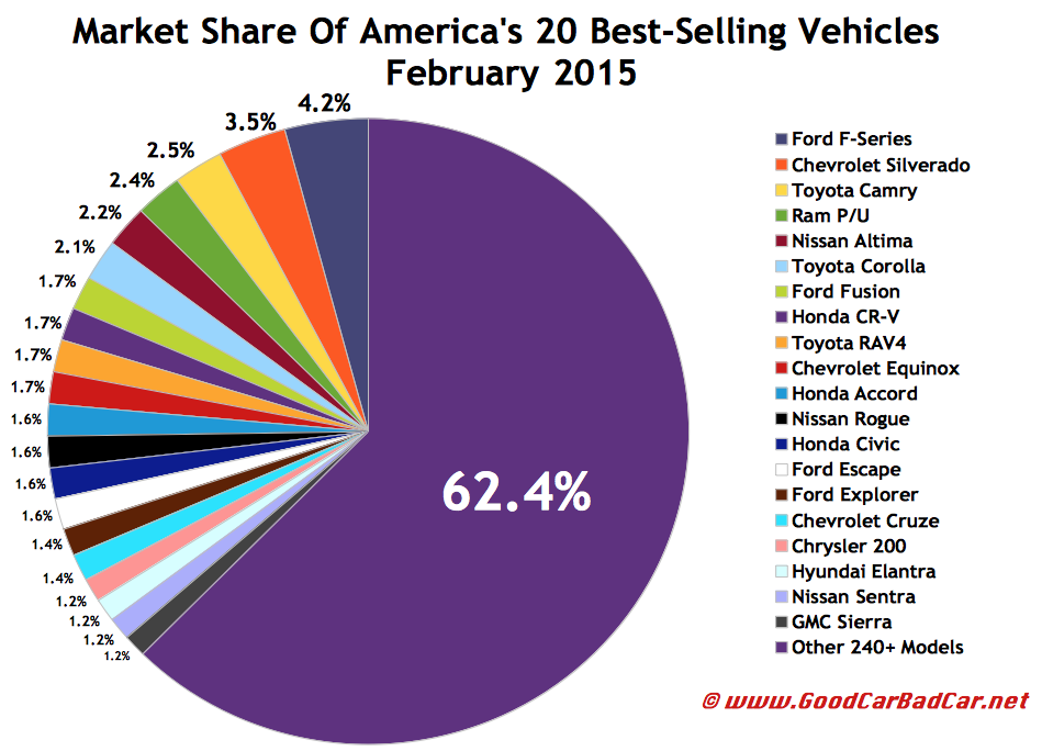 USA best selling autos market share chart February 2015