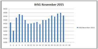 IHSG November 2015