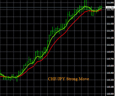 Visual Trading Alerts CHF/JPY