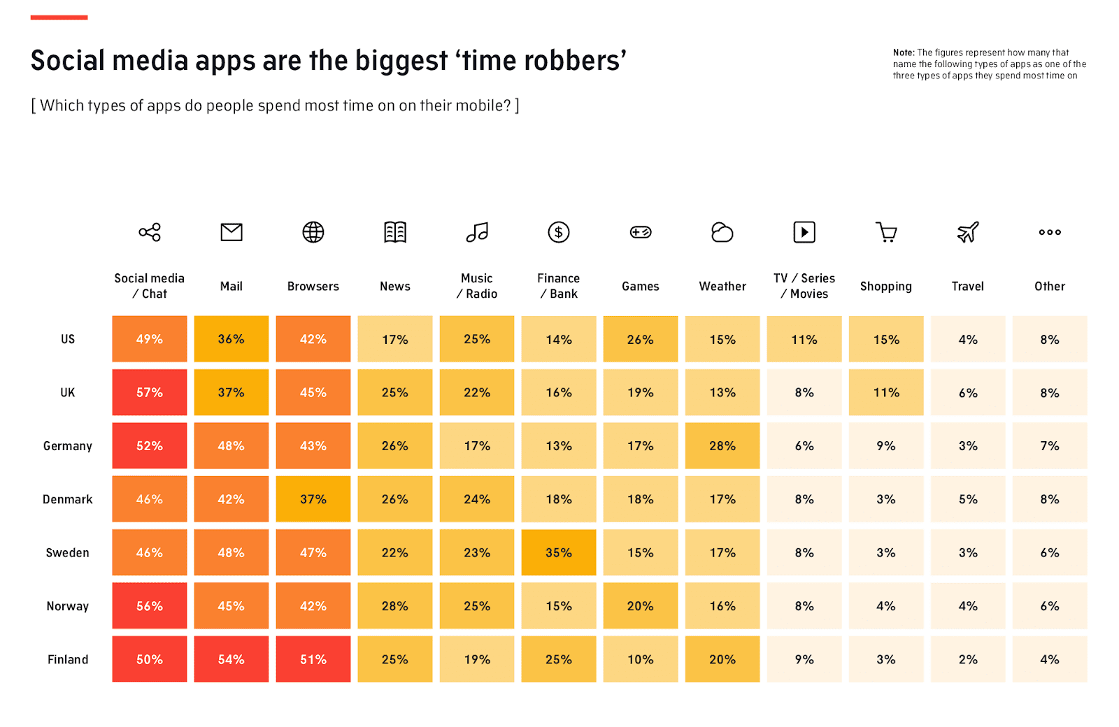 Which types of apps do people spend most time on on their mobile?