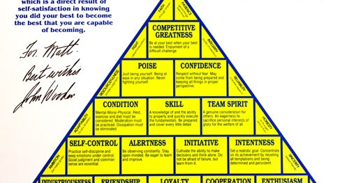 graphic regarding John Wooden Pyramid of Success Printable known as Hunter Communications Weblog: John Woodens \