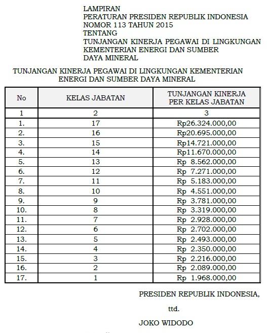 Tabel Tunjangan Kinerja Kementerian ESDM 2015