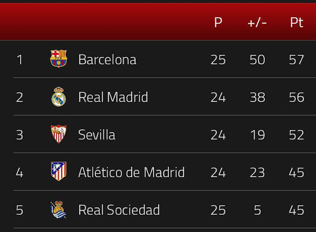 Barcelona Tops The League Table In La Liga With Points NEP - Barcelona fc table