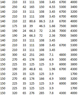SKF 61928 MA, SKF 6028-RS1, SKF 6028 M, SKF 6028-2RS1, SKF 6328, SKF 6230 M, SKF 6030-Z, SKF 61830