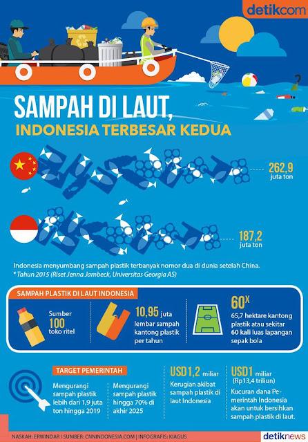infografis menunjukkan sampah plastik di Indonesia terbesar ke dua
