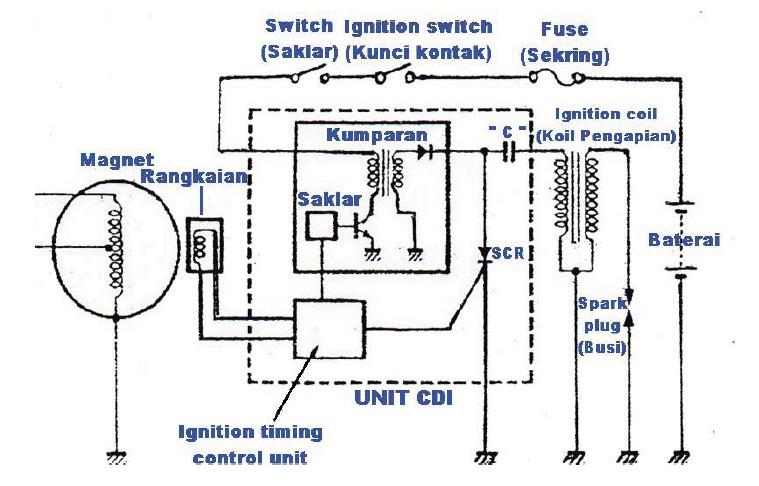 Servisoto sistem pengapian pada sepeda motor arus akan mengalir dari baterai menuju sakelar bila sakelar on maka arus akan mengalir ke kumparan penguat arus dalam cdi yang meningkatkan tegangan ccuart Gallery