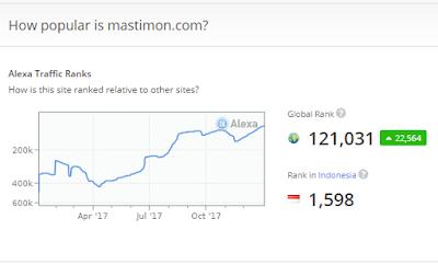 Cara menaikkan Peringkat Blog di ALEXA dengan mudah