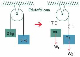 Pembahasan soal UNBK Fisika sistem katrol