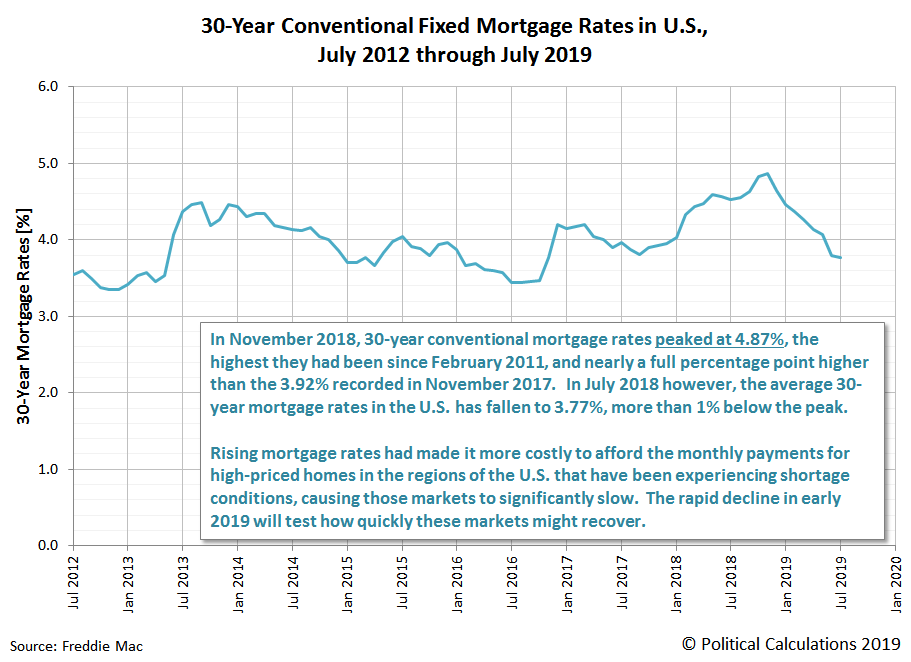 30-Year Conventional Fixed Mortgage Rates in U.S., July 1971 through July 2019