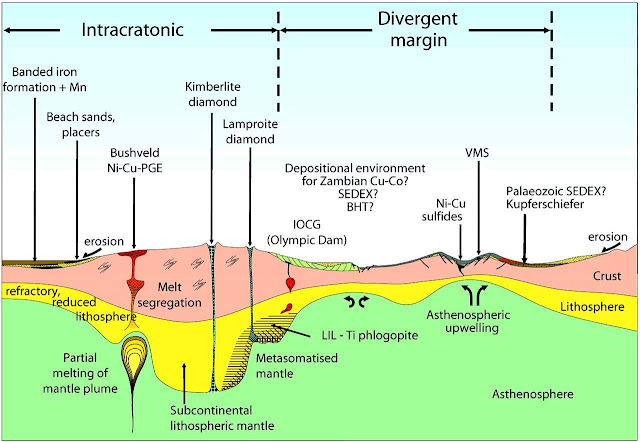 Structures of Mineral Deposits