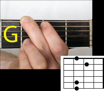 Sai lầm khi bấm hợp âm guitar bạn thường mắc phải
