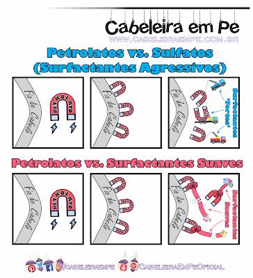 Como funcionam os sulfatos e petrolatos no cabelo (parte do texto de crescimento capilar)