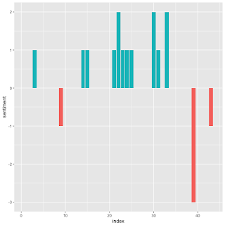 Statistics Sunday: Welcome to Sentiment Analysis with