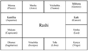 The rashi chart is ided into signs starting from mesha and ending with meena drawn as follows also astrology vedic way rashis rh simplylearn astrologyspot